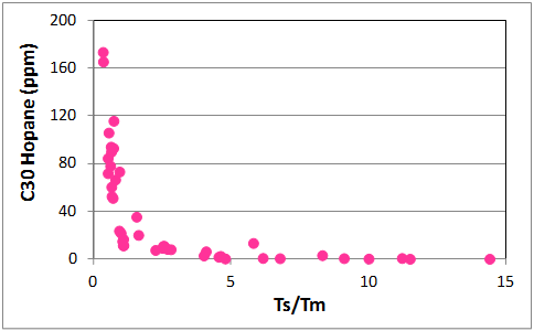 Relationship between Ts/Tm and absolute concentration of the C30 hopane within a single family of oils of widely variable maturity. Least-mature samples have the highest hopane concentrations and lowest Ts/Tm ratios.