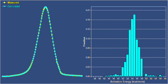 Left: Pyrolysis data from laboratory analysis (yellow), showing excellent quality of fit by cyan values predicted by the activation-energy distribution (right) selected by StratoChem's ORFA software. Not shown here is the A factor, which was specified as 2×10^14 s^-1.