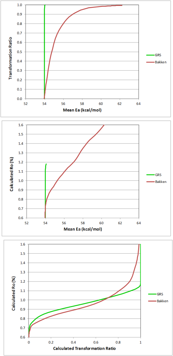 Top: Transformation Ratio (TR) calculated as a function of Mean Ea for two different kerogens. Middle: Vitrinite reflectance (Ro) calculated as a function of Mean Ea for those kerogens. Bottom: Ro calculated as a function of TR for those kerogens.